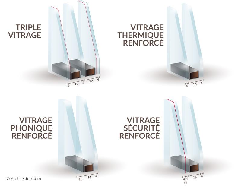 Schéma de fenêtres à vitrage renforcé