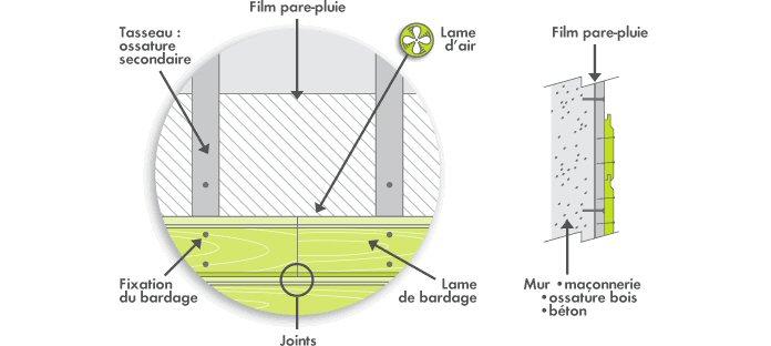 illustrent les impératifs liés à la pose d'un bardage bo ~ Pose Bardage Vertical Bois