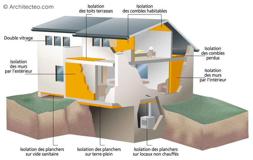 Schéma d'une isolation de maison individuelle