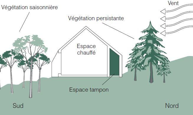 comment choisir son terrain pour construire sa maison