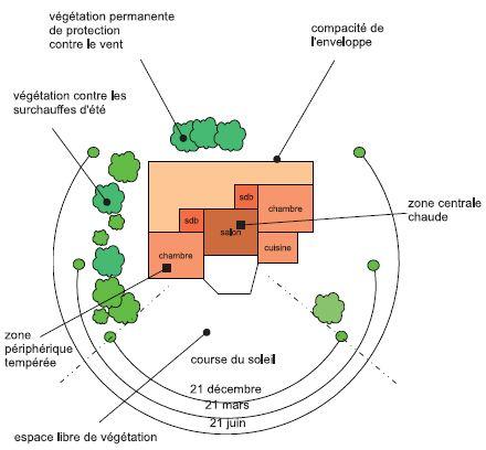 Comment choisir son terrain pour construire sa maison for Maison d orientation