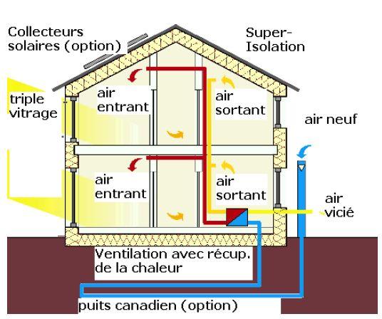 Maison passive passivhauss la maison sans chauffage for A la maison meaning