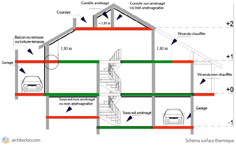 surface thermique permis de construire