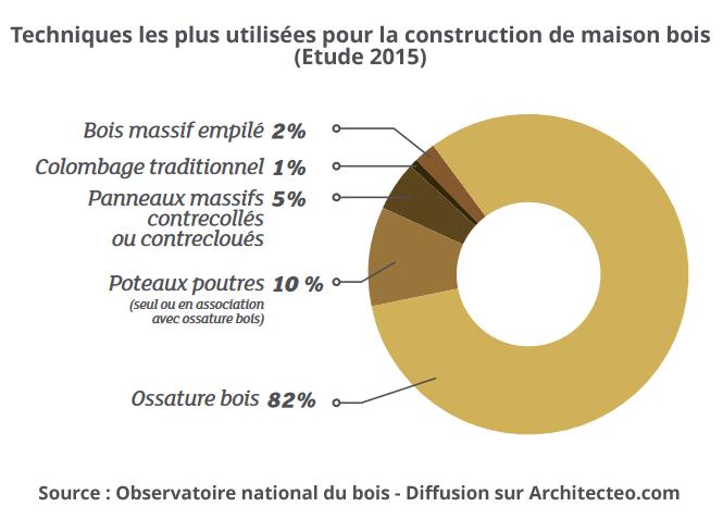 Les systèmes constructifs les plus utilisés dans la construction de maison bois